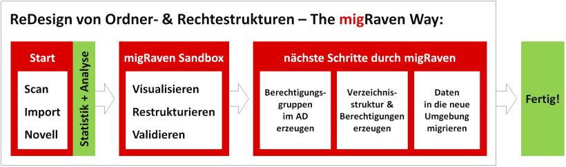 Der Ablauf einer sauberen Fileserver-Migration bzw. eines ReDesigns mit migRaven